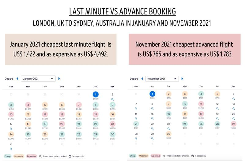 Last minute vs advanced reservations - which is more cost effective? Both can be depending on where you go and at what time.