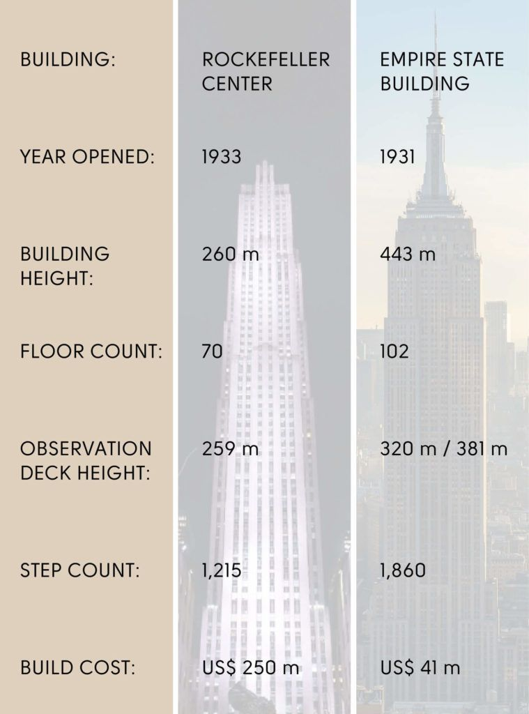 Top of the Rock vs Empire State Building Statistics and Facts